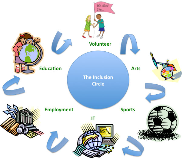 The inclusion circle diagram